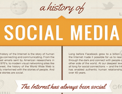 history of social media - infographic